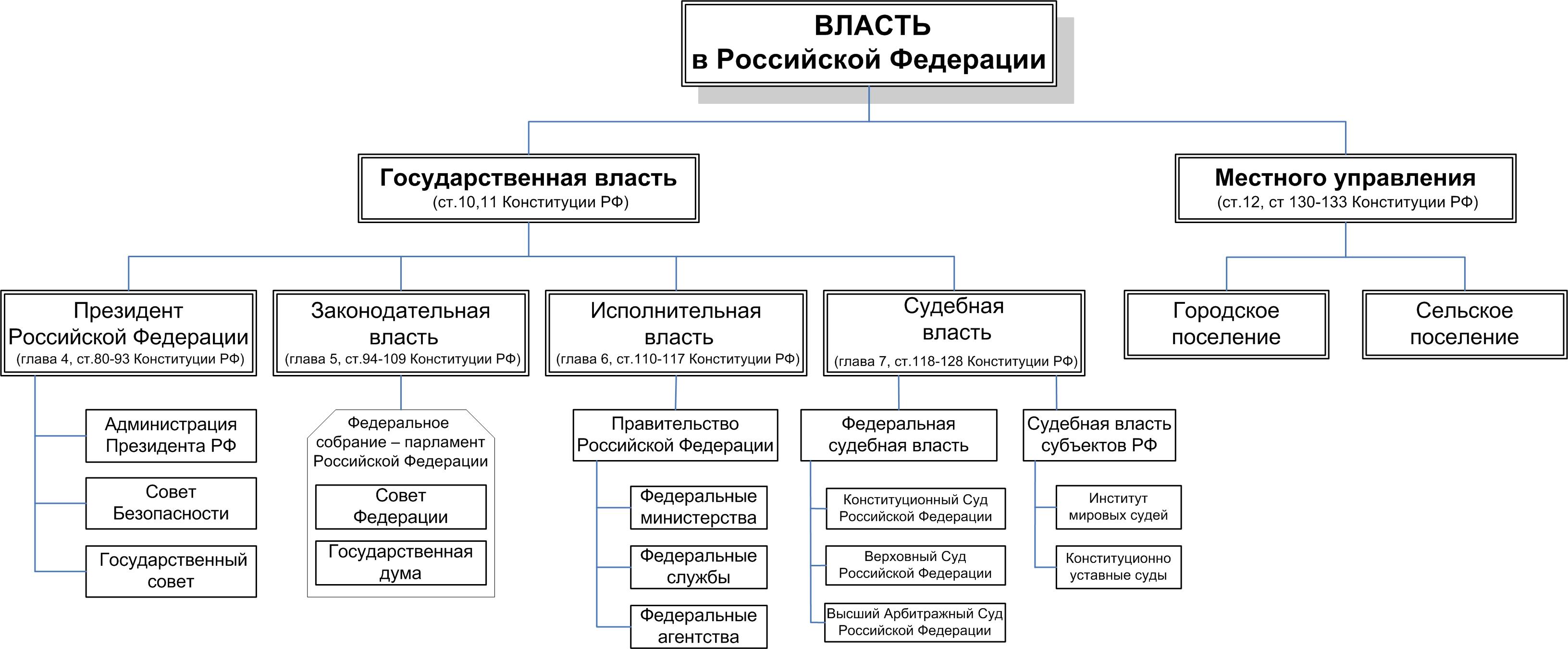 Охарактеризуйте президентскую республику в сша нарисуйте схему высших